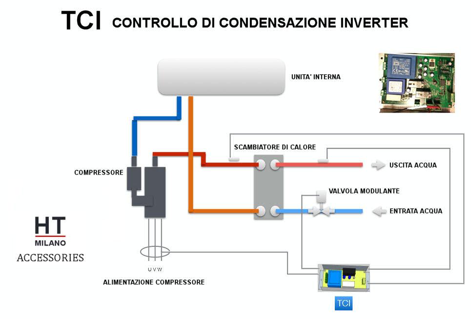 Schema Impianto TCI